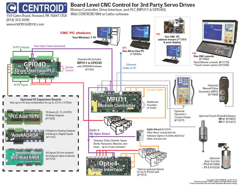 cnc control block diagram for ac servo drives
