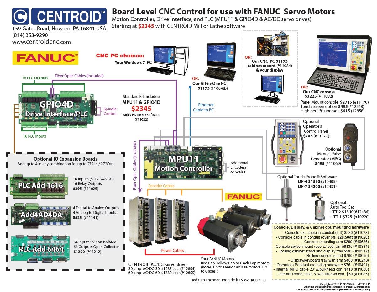 Fanuc CNC Retrofit control systems, replacement cnc control